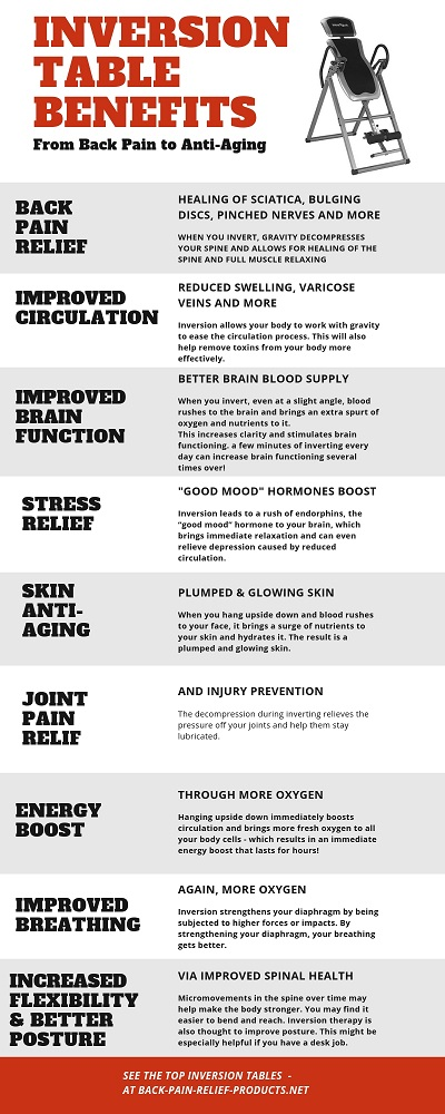 inversion table benefits infographic